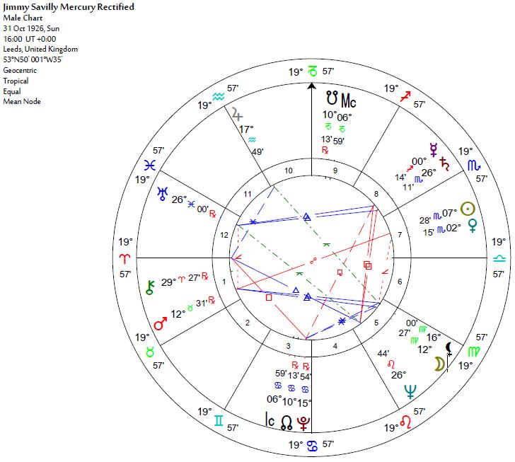 Jimmy Savile Rectified Birth Chart Stellium Astrology